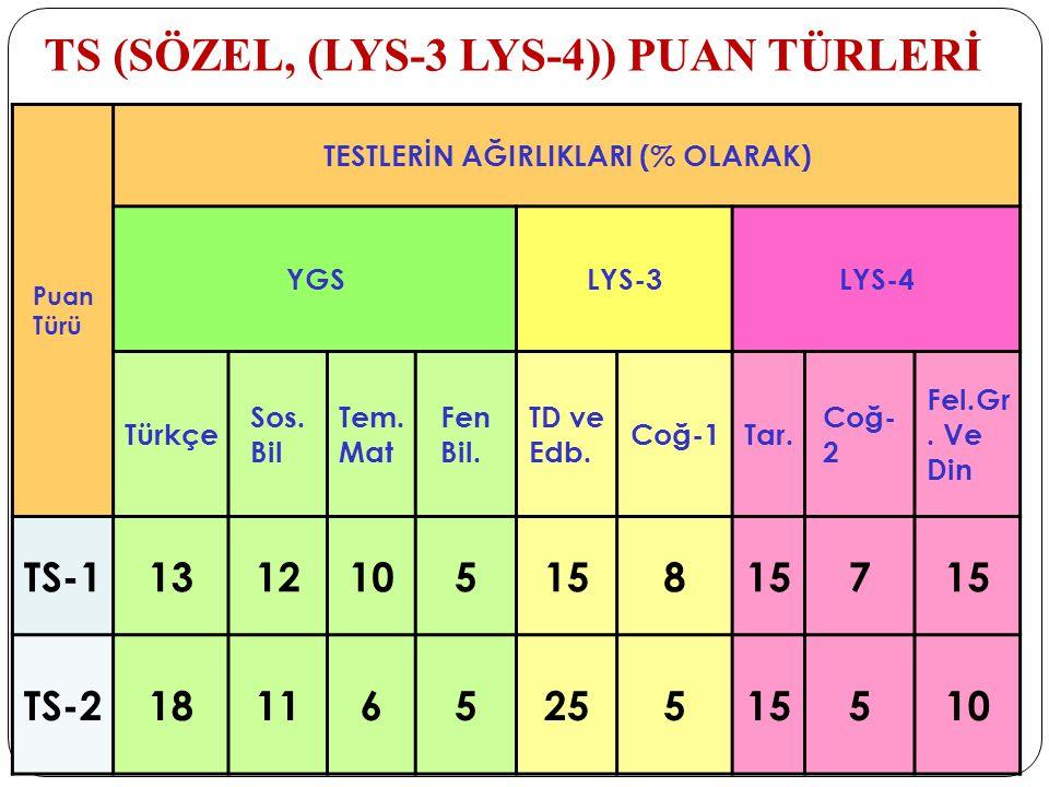 TS (SÖZEL, (LYS-3 LYS-4)) PUAN TÜRLERİ Puan Türü TESTLERİN AĞIRLIKLARI (% OLARAK) YGSLYS-3LYS-4 Türkçe Sos. Bil Tem. Mat Fen Bil. TD ve Edb. Coğ-1Tar.