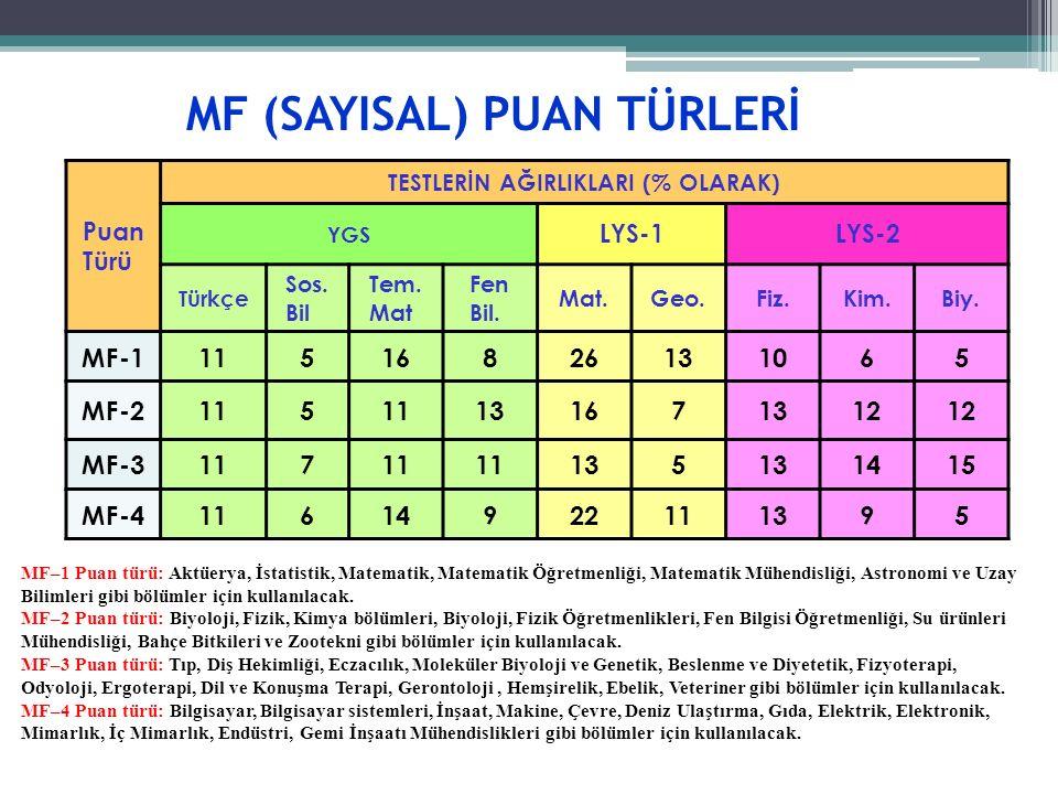 MF (SAYISAL) PUAN TÜRLERİ Puan Türü TESTLERİN AĞIRLIKLARI (% OLARAK) YGS LYS-1LYS-2 Türkçe Sos.
