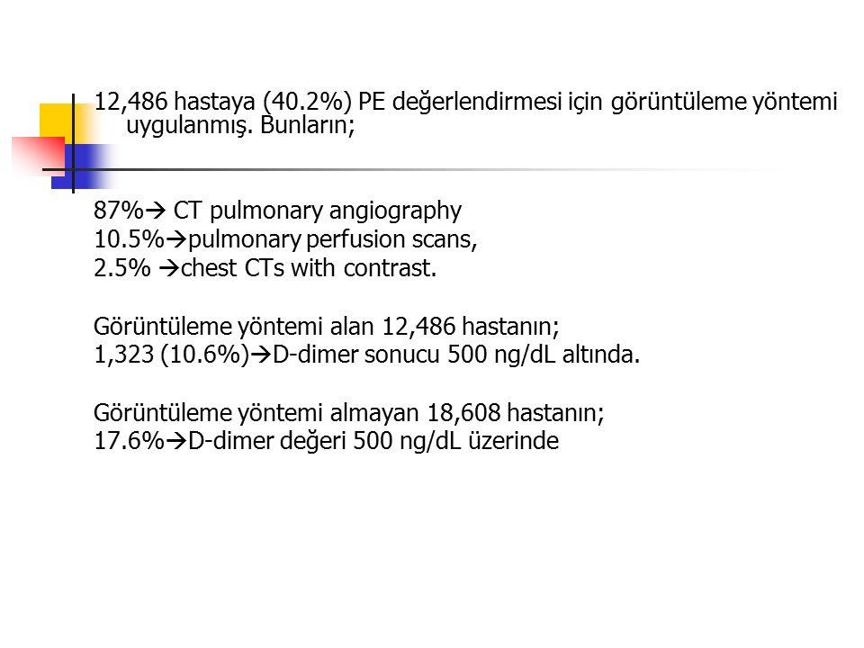 12,486 hastaya (40.2%) PE değerlendirmesi için görüntüleme yöntemi uygulanmış.