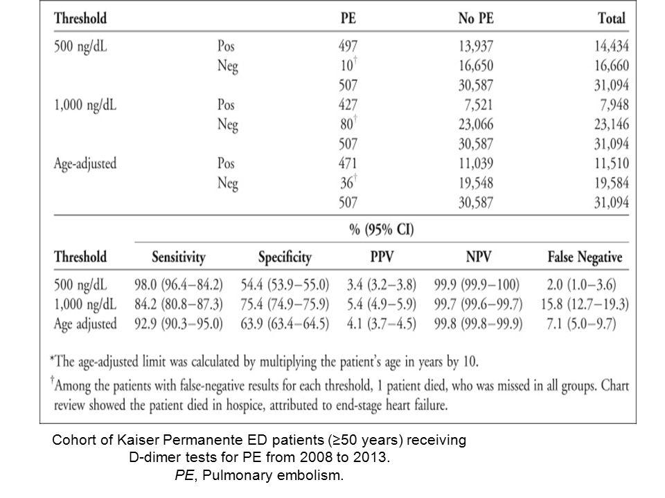 Tartışma; 31,094 pulmoner emboli şüpheli  507 PE tanısı almış Yaşla ilişkili D dimer daha spesifik (64% vs 54%) ama daha az sensitif (93% vs 98%) 500 ng/dL standart D dimer değerine göre.