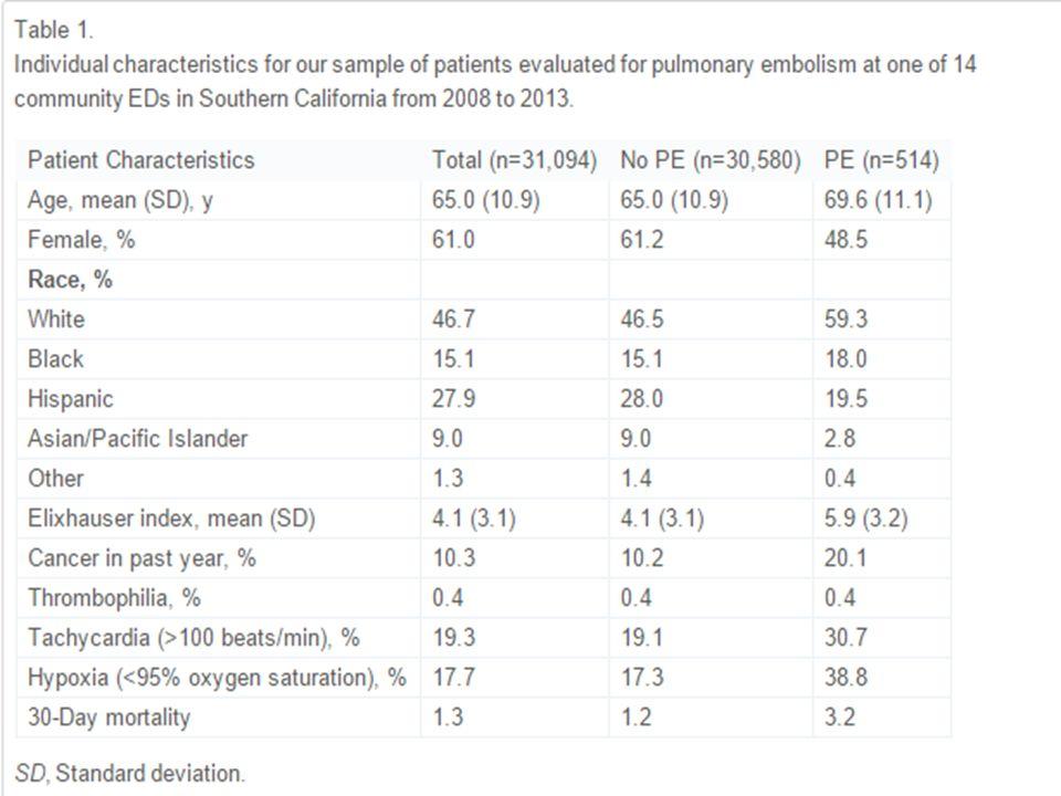 Yaş-ilişkili D Dimer; 92.9% sensitif 63.9% spesifik 4.1% positive predictive 99.8% negative predictive value of for detecting pulmonary embolism.