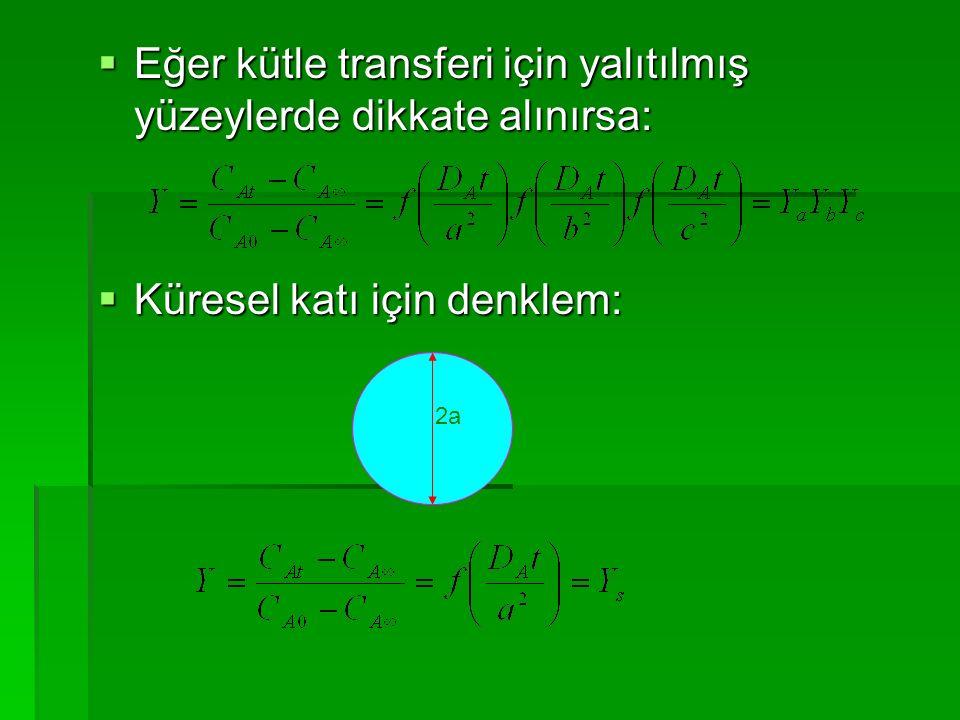  Eğer kütle transferi için yalıtılmış yüzeylerde dikkate alınırsa:  Küresel katı için denklem: 2a