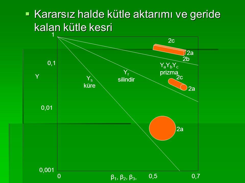  Kararsız halde kütle aktarımı ve geride kalan kütle kesri Y β 1, β 2, β 3, 0,001 0,01 0,1 1 00,70,5 Y s küre Y r silindir Y a Y b Y c prizma 2a 2c 2