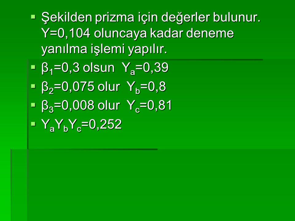  Şekilden prizma için değerler bulunur. Y=0,104 oluncaya kadar deneme yanılma işlemi yapılır.  β 1 =0,3 olsun Y a =0,39  β 2 =0,075 olur Y b =0,8 