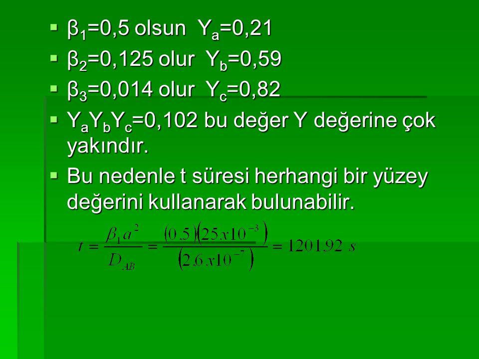  β 1 =0,5 olsun Y a =0,21  β 2 =0,125 olur Y b =0,59  β 3 =0,014 olur Y c =0,82  Y a Y b Y c =0,102 bu değer Y değerine çok yakındır.  Bu nedenle