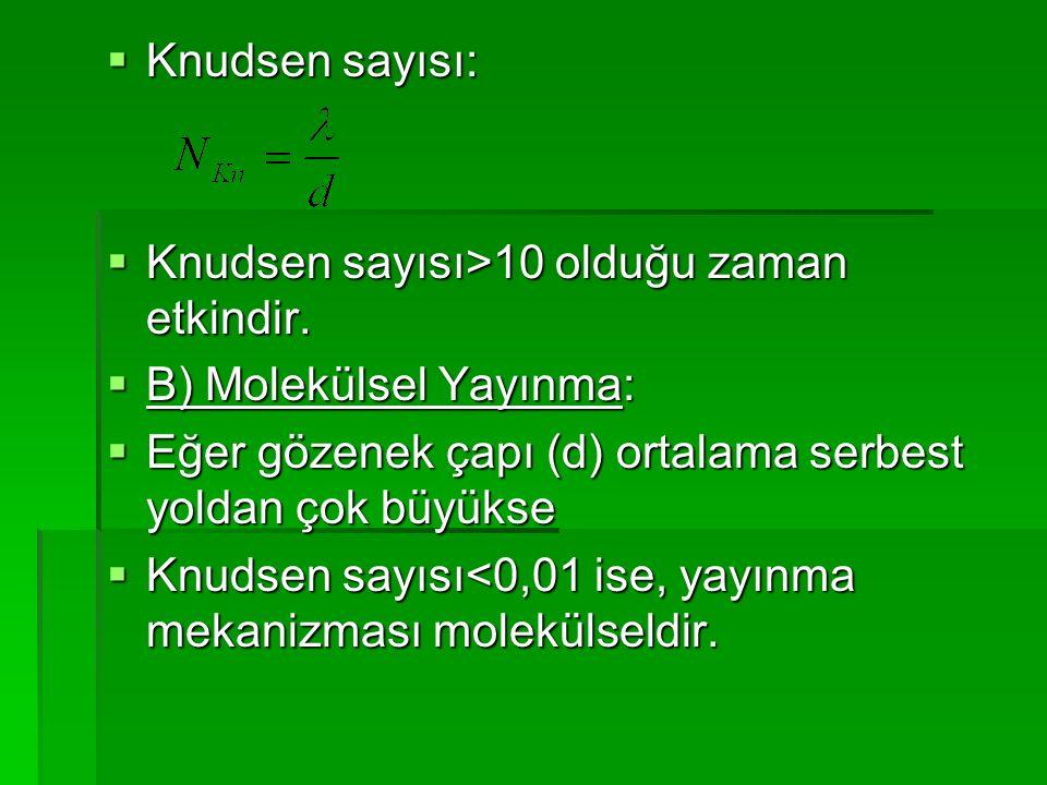  Knudsen sayısı:  Knudsen sayısı>10 olduğu zaman etkindir.  B) Molekülsel Yayınma:  Eğer gözenek çapı (d) ortalama serbest yoldan çok büyükse  Kn