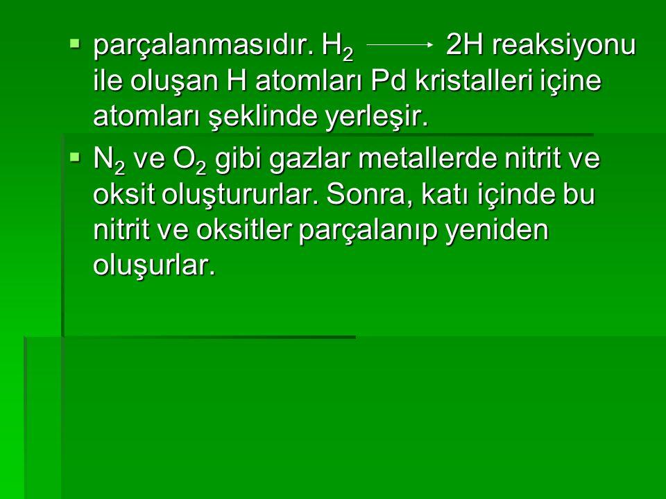  parçalanmasıdır. H 2 2H reaksiyonu ile oluşan H atomları Pd kristalleri içine atomları şeklinde yerleşir.  N 2 ve O 2 gibi gazlar metallerde nitrit