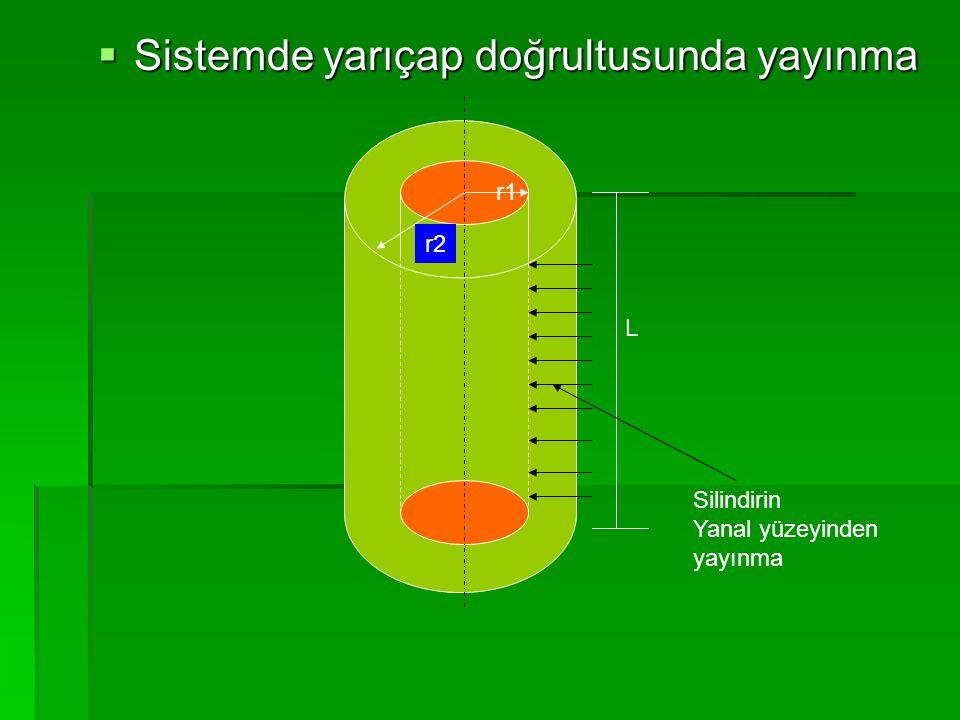  Örnek 5.4) 200 mm çapında ve 500 mm boyundaki silindirik selüloz çubuk başlangıçta belli bir nem miktarına sahiptir.