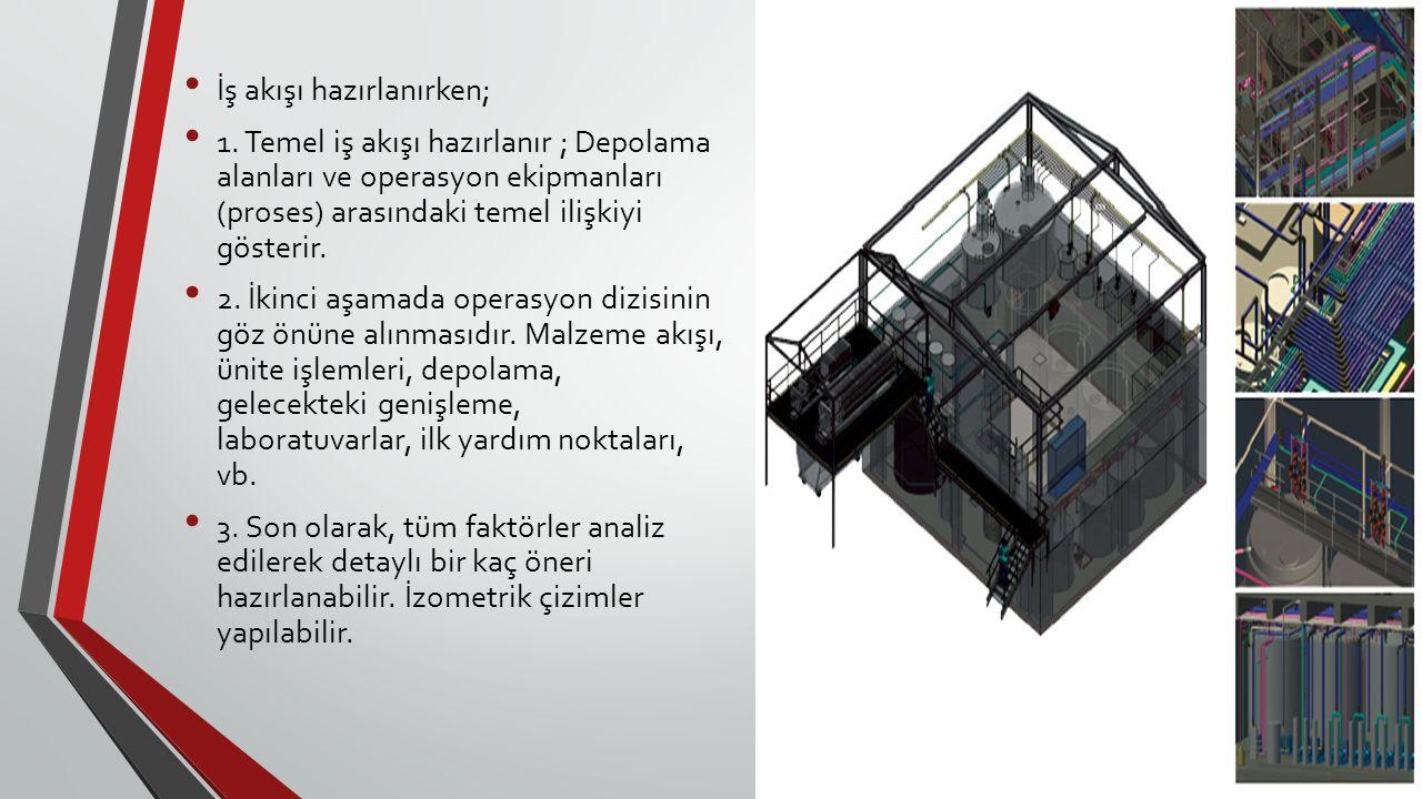 İş akışı hazırlanırken; 1. Temel iş akışı hazırlanır ; Depolama alanları ve operasyon ekipmanları (proses) arasındaki temel ilişkiyi gösterir. 2. İkin