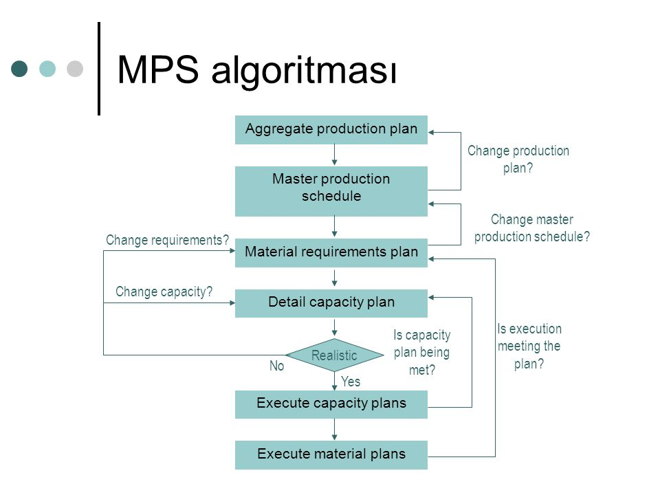 MPS algoritması Change master production schedule? Execute material plans Execute capacity plans Detail capacity plan Material requirements plan Maste