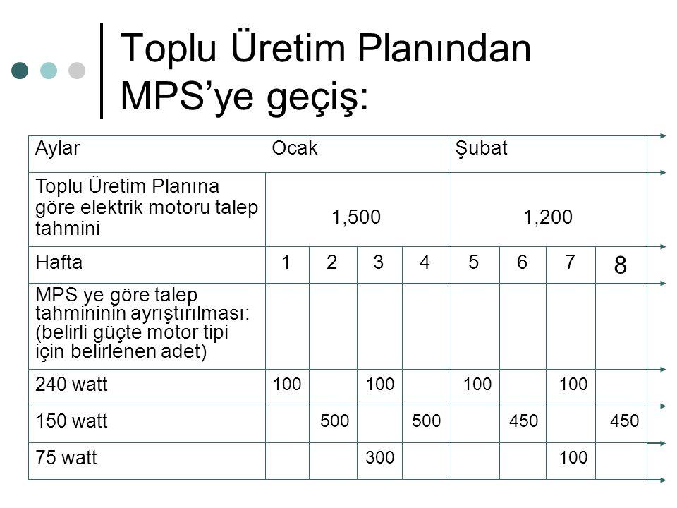 Toplu Üretim Planından MPS'ye geçiş: 1,2001,500 Toplu Üretim Planına göre elektrik motoru talep tahmini 100300 75 watt 450 500 150 watt 100 240 watt M