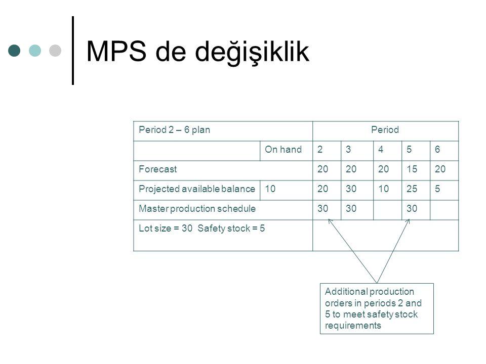 MPS de değişiklik Period 2 – 6 planPeriod On hand23456 Forecast20 1520 Projected available balance10203010255 Master production schedule30 Lot size =