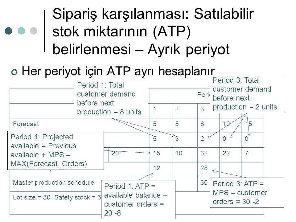 Sipariş karşılanması: Satılabilir stok miktarının (ATP) belirlenmesi – Ayrık periyot Period On hand12345 Forecast5581015 Orders53200 Projected availab