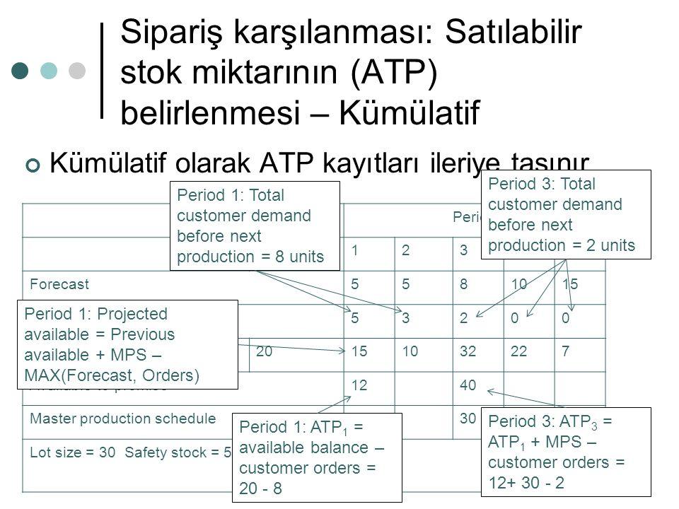 Sipariş karşılanması: Satılabilir stok miktarının (ATP) belirlenmesi – Kümülatif Kümülatif olarak ATP kayıtları ileriye taşınır Period On hand12345 Fo