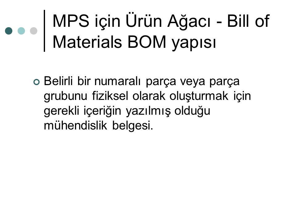 MPS için Ürün Ağacı - Bill of Materials BOM yapısı Belirli bir numaralı parça veya parça grubunu fiziksel olarak oluşturmak için gerekli içeriğin yazı