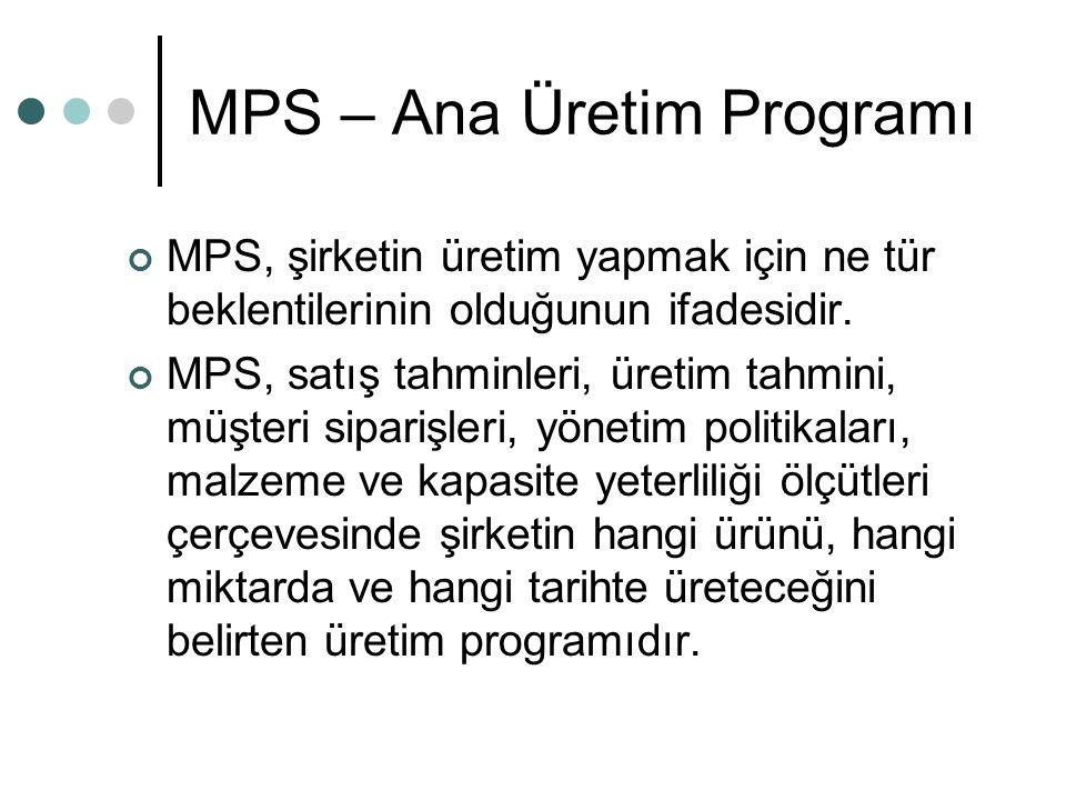 MPS – Ana Üretim Programı MPS, şirketin üretim yapmak için ne tür beklentilerinin olduğunun ifadesidir. MPS, satış tahminleri, üretim tahmini, müşteri