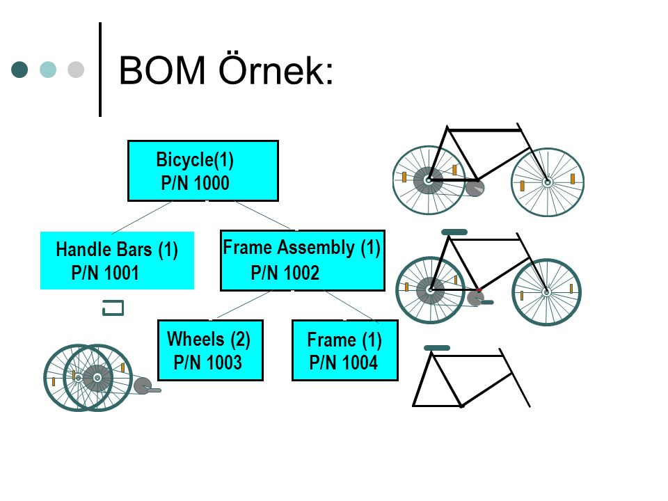 BOM Örnek: Bicycle(1) P/N 1000 Handle Bars (1) P/N 1001 Frame Assembly (1) P/N 1002 Wheels (2) P/N 1003 Frame (1) P/N 1004