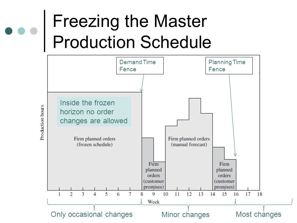 Freezing the Master Production Schedule Inside the frozen horizon no order changes are allowed Demand Time Fence Planning Time Fence Only occasional c