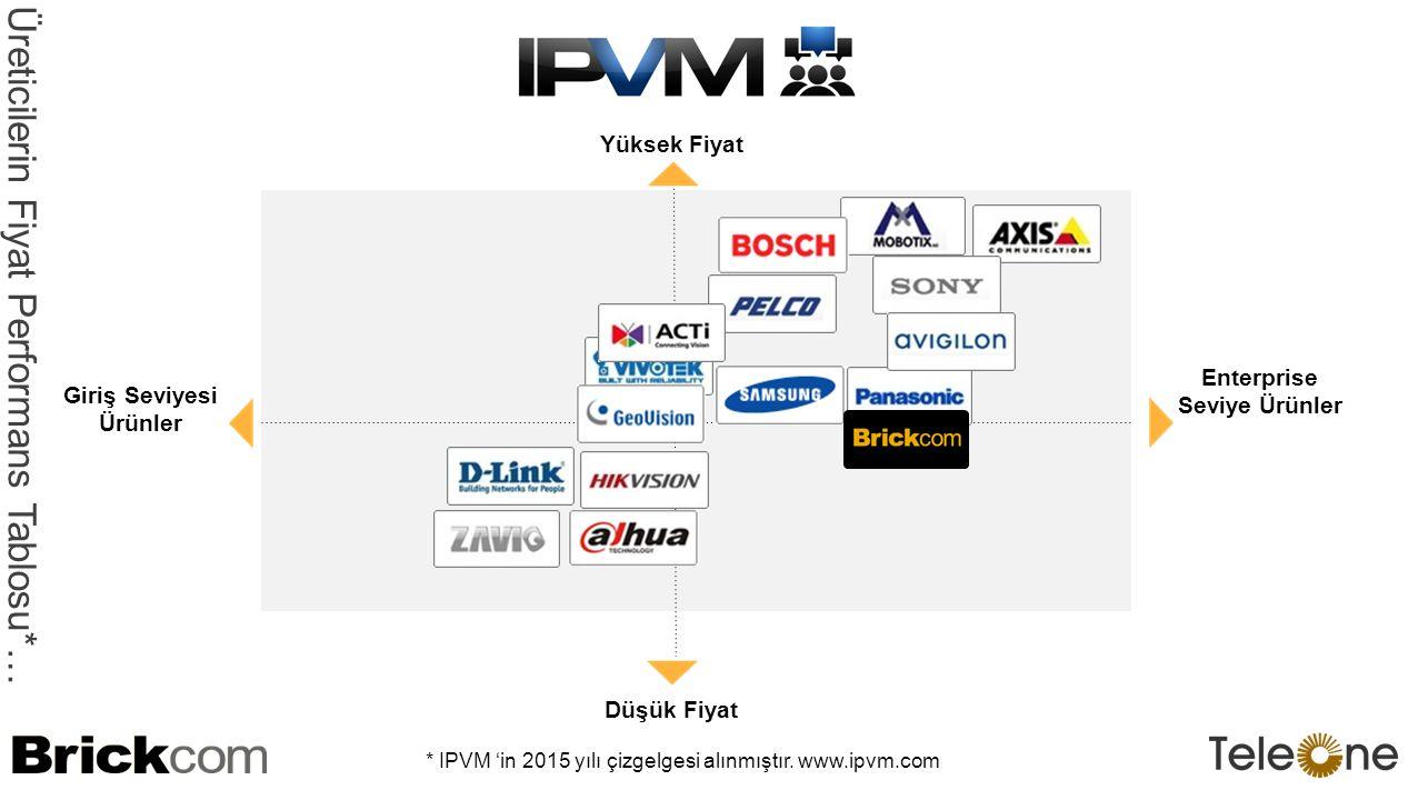 Enterprise Seviye Ürünler Giriş Seviyesi Ürünler Düşük Fiyat Yüksek Fiyat Üreticilerin Fiyat Performans Tablosu* … * IPVM 'in 2015 yılı çizgelgesi alınmıştır.