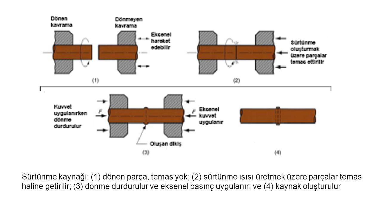 Sürtünme kaynağı: (1) dönen parça, temas yok; (2) sürtünme ısısı üretmek üzere parçalar temas haline getirilir; (3) dönme durdurulur ve eksenel basınç