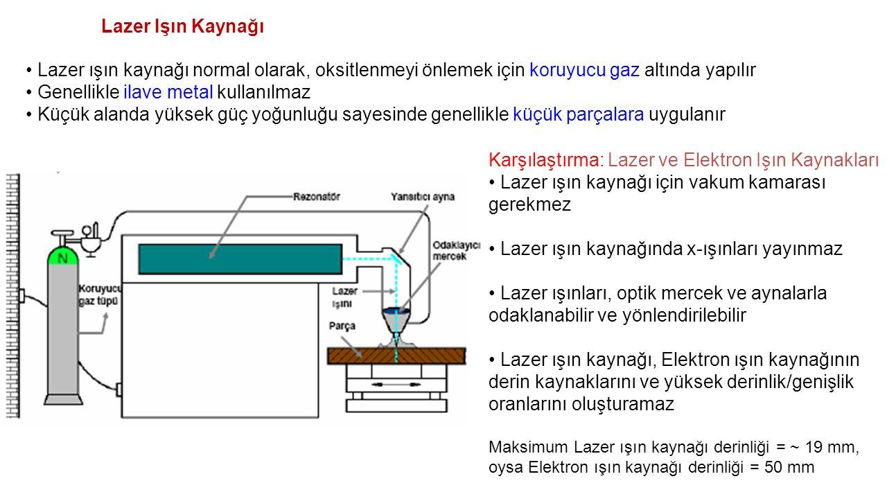Lazer Işın Kaynağı Lazer ışın kaynağı normal olarak, oksitlenmeyi önlemek için koruyucu gaz altında yapılır Genellikle ilave metal kullanılmaz Küçük a