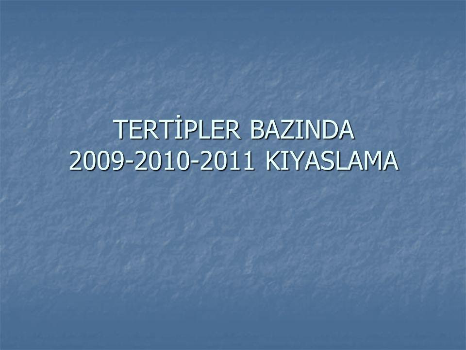 TERTİPLER BAZINDA 2009-2010-2011 KIYASLAMA