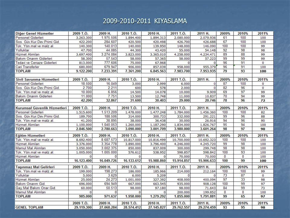 2009-2010-2011 KIYASLAMA