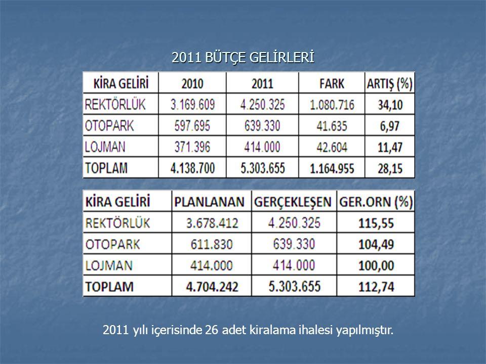 2011 BÜTÇE GELİRLERİ 2011 yılı içerisinde 26 adet kiralama ihalesi yapılmıştır.