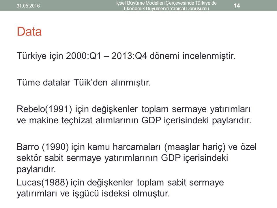 Data Türkiye için 2000:Q1 – 2013:Q4 dönemi incelenmiştir. Tüme datalar Tüik'den alınmıştır. Rebelo(1991) için değişkenler toplam sermaye yatırımları v