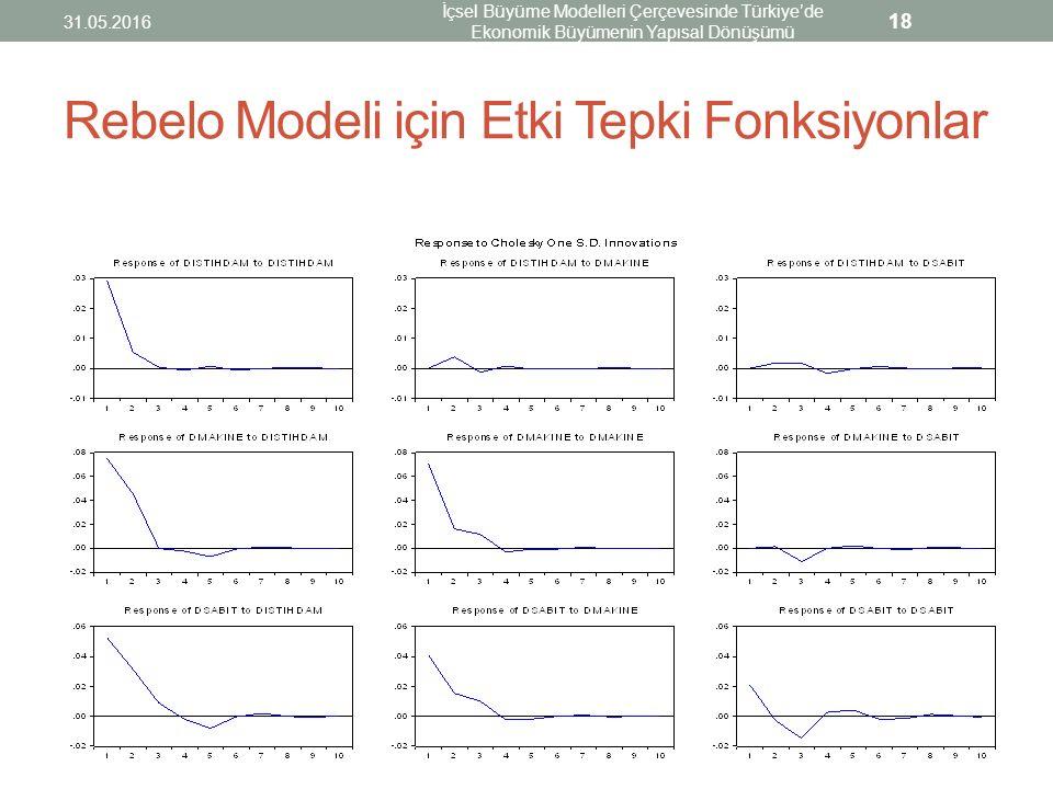 Rebelo Modeli için Etki Tepki Fonksiyonlar 31.05.2016 İçsel Büyüme Modelleri Çerçevesinde Türkiye'de Ekonomik Büyümenin Yapısal Dönüşümü 18