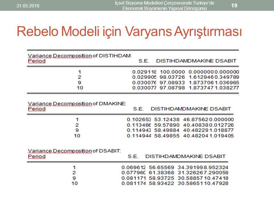 Rebelo Modeli için Varyans Ayrıştırması 31.05.2016 İçsel Büyüme Modelleri Çerçevesinde Türkiye'de Ekonomik Büyümenin Yapısal Dönüşümü 19
