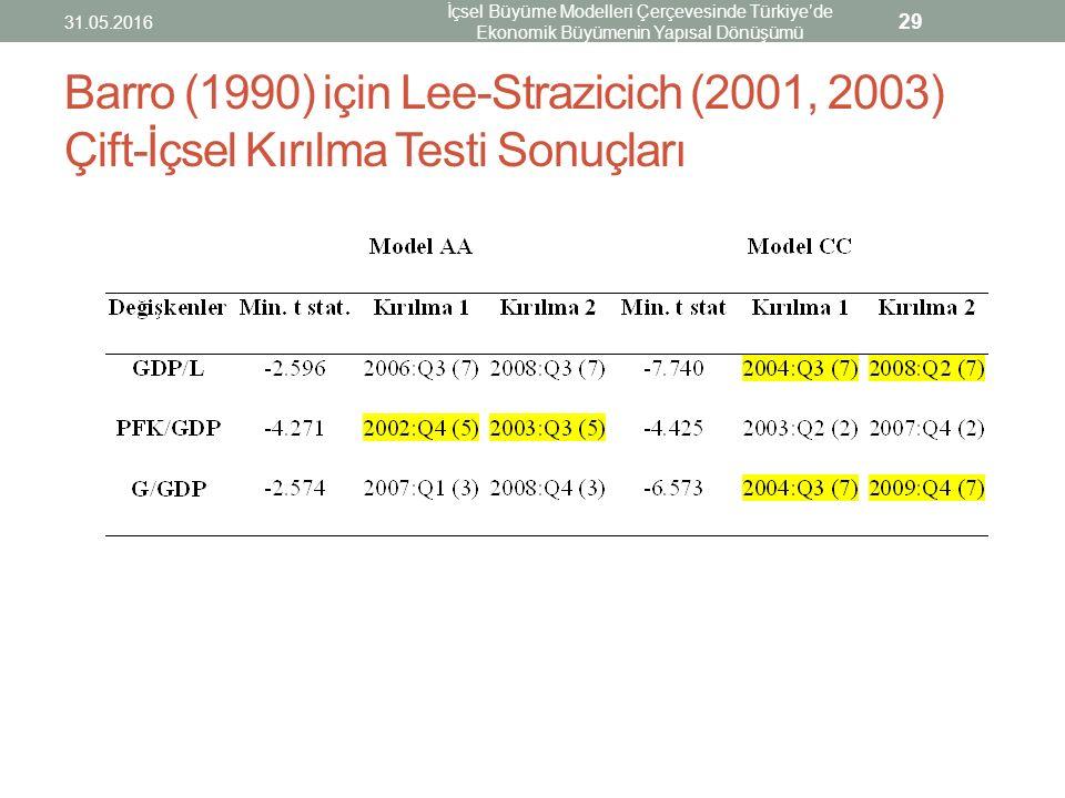 Barro (1990) için Lee-Strazicich (2001, 2003) Çift-İçsel Kırılma Testi Sonuçları 31.05.2016 İçsel Büyüme Modelleri Çerçevesinde Türkiye'de Ekonomik Bü