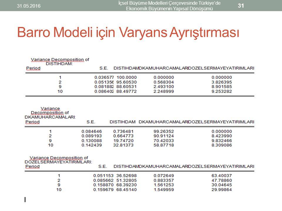 Barro Modeli için Varyans Ayrıştırması 31.05.2016 İçsel Büyüme Modelleri Çerçevesinde Türkiye'de Ekonomik Büyümenin Yapısal Dönüşümü 31