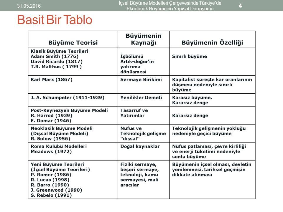 Basit Bir Tablo 31.05.2016 İçsel Büyüme Modelleri Çerçevesinde Türkiye'de Ekonomik Büyümenin Yapısal Dönüşümü 4