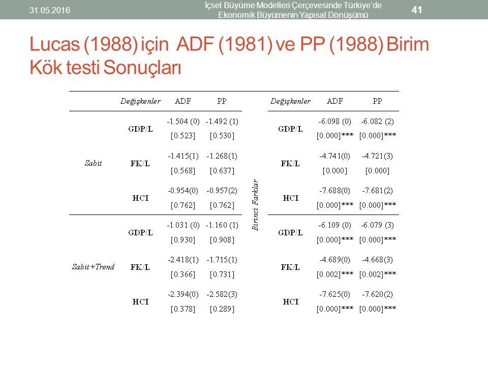 Lucas (1988) için ADF (1981) ve PP (1988) Birim Kök testi Sonuçları 31.05.2016 İçsel Büyüme Modelleri Çerçevesinde Türkiye'de Ekonomik Büyümenin Yapıs