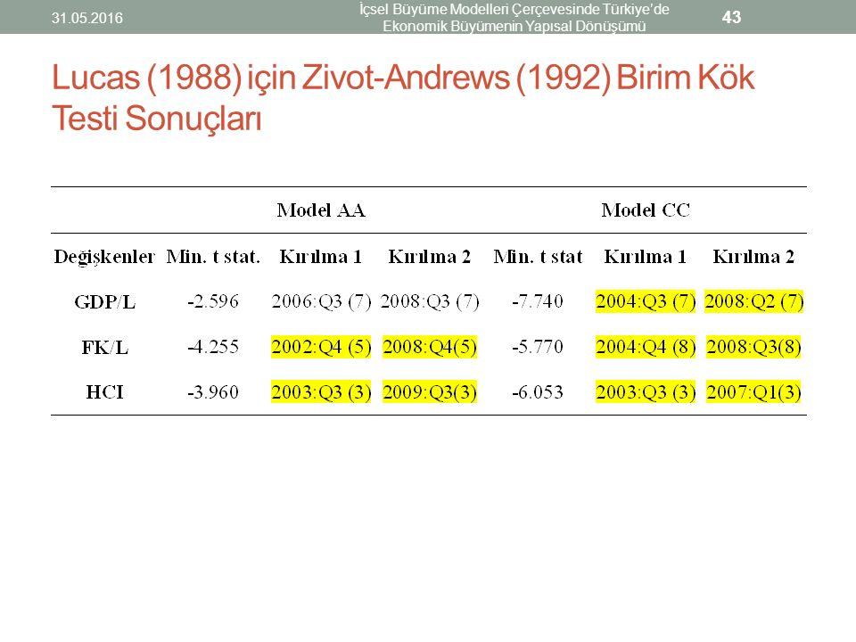 Lucas (1988) için Zivot-Andrews (1992) Birim Kök Testi Sonuçları 31.05.2016 İçsel Büyüme Modelleri Çerçevesinde Türkiye'de Ekonomik Büyümenin Yapısal