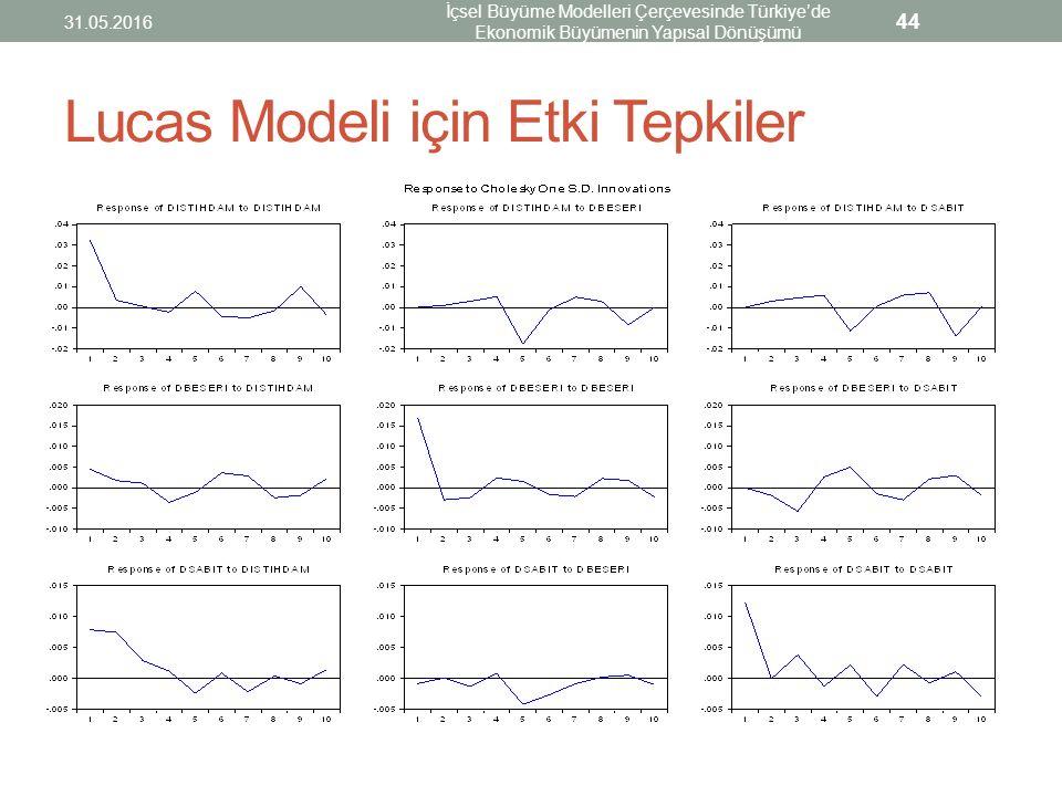 Lucas Modeli için Etki Tepkiler 31.05.2016 İçsel Büyüme Modelleri Çerçevesinde Türkiye'de Ekonomik Büyümenin Yapısal Dönüşümü 44
