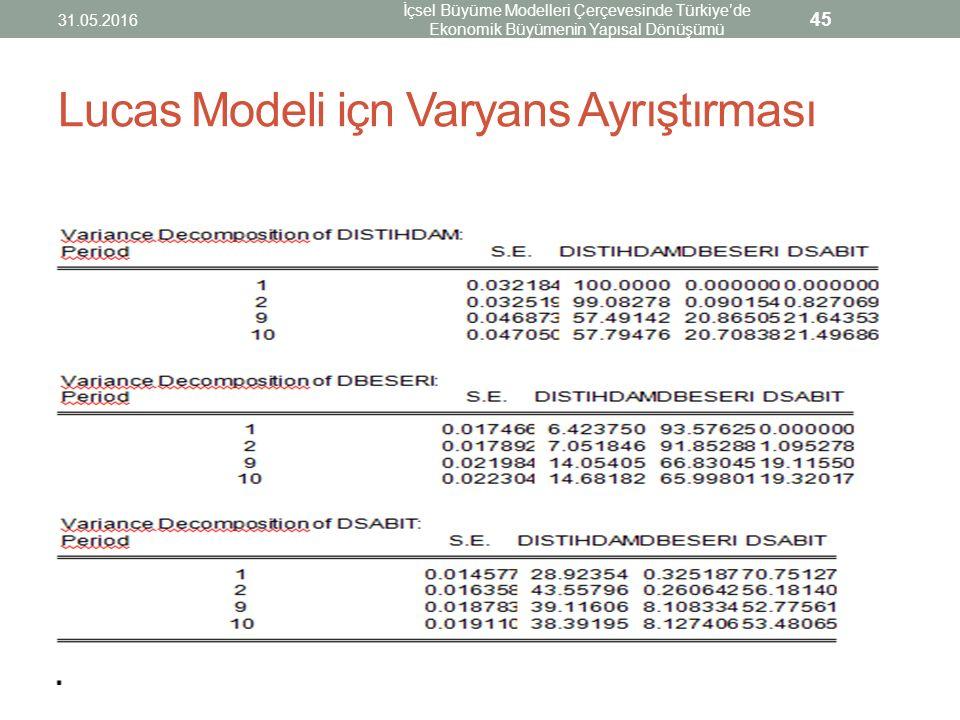 Lucas Modeli içn Varyans Ayrıştırması 31.05.2016 İçsel Büyüme Modelleri Çerçevesinde Türkiye'de Ekonomik Büyümenin Yapısal Dönüşümü 45