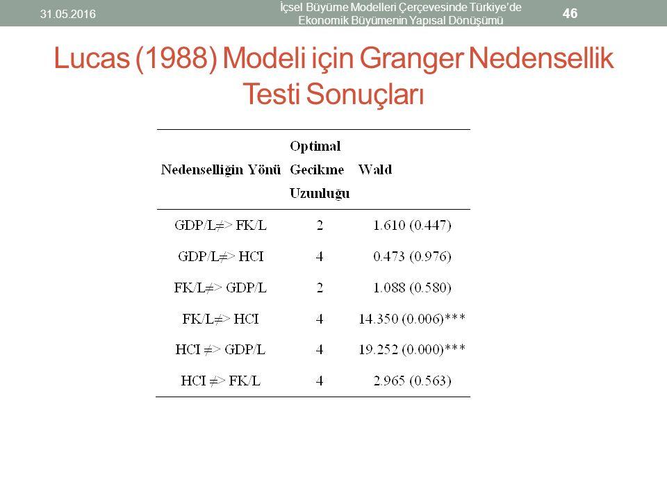 Lucas (1988) Modeli için Granger Nedensellik Testi Sonuçları 31.05.2016 İçsel Büyüme Modelleri Çerçevesinde Türkiye'de Ekonomik Büyümenin Yapısal Dönü