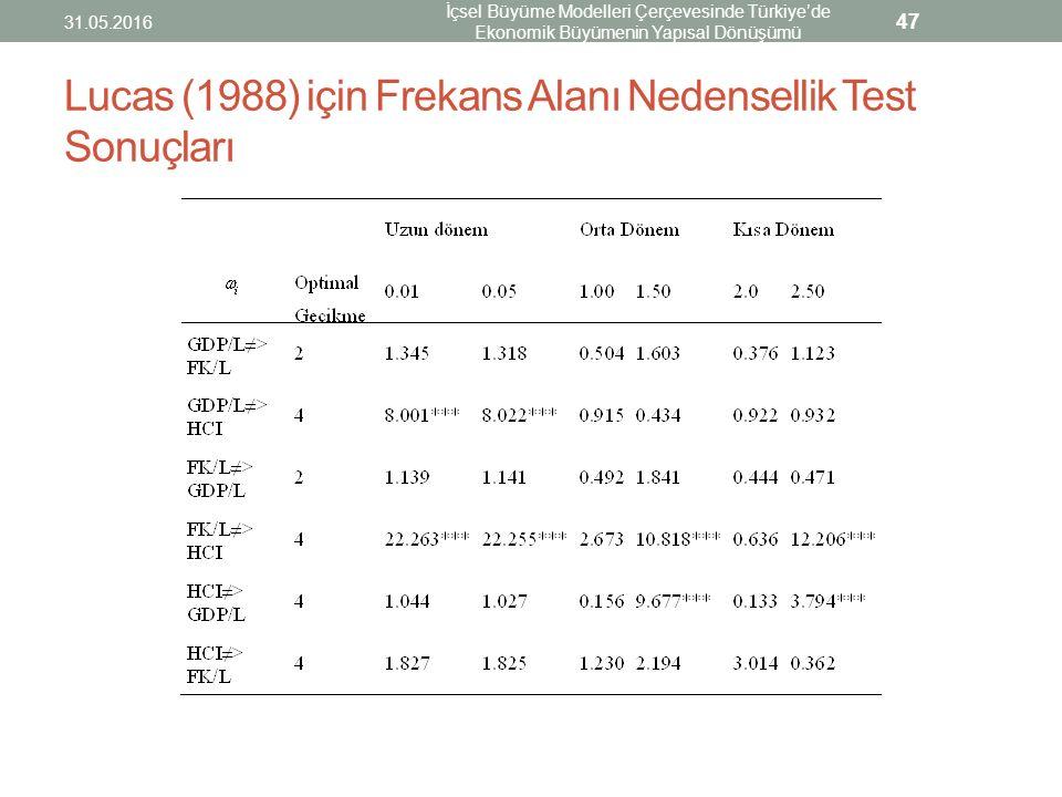 Lucas (1988) için Frekans Alanı Nedensellik Test Sonuçları 31.05.2016 İçsel Büyüme Modelleri Çerçevesinde Türkiye'de Ekonomik Büyümenin Yapısal Dönüşü