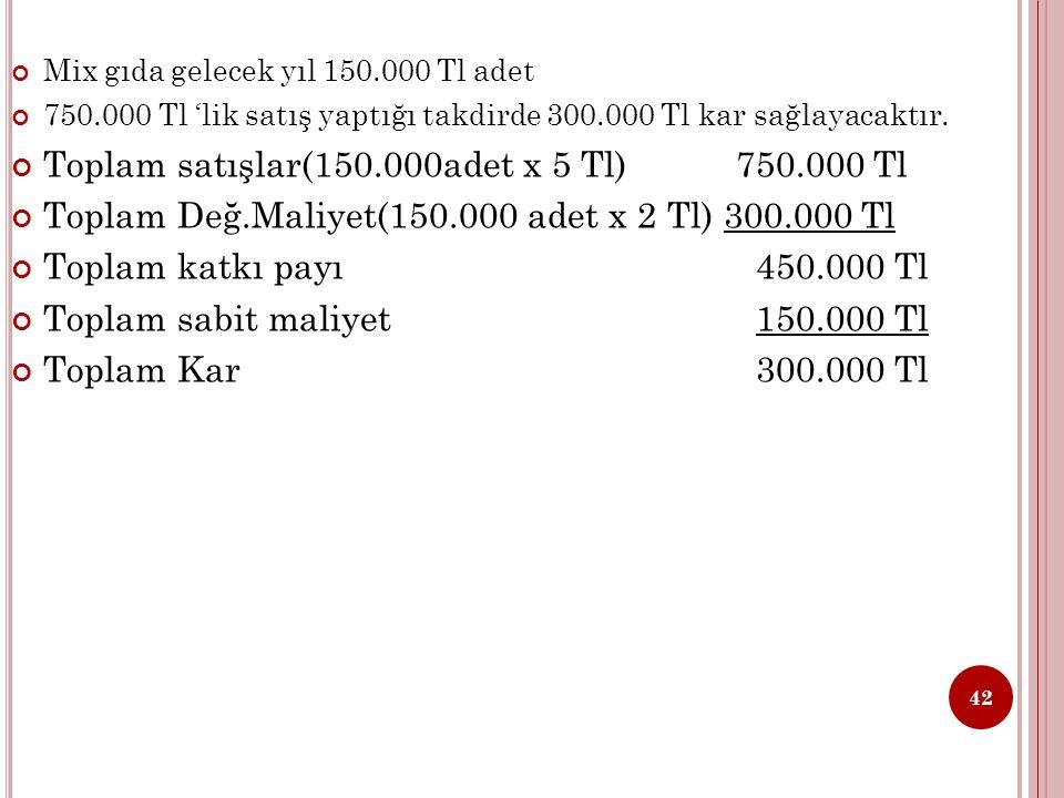 Mix gıda gelecek yıl 150.000 Tl adet 750.000 Tl 'lik satış yaptığı takdirde 300.000 Tl kar sağlayacaktır.