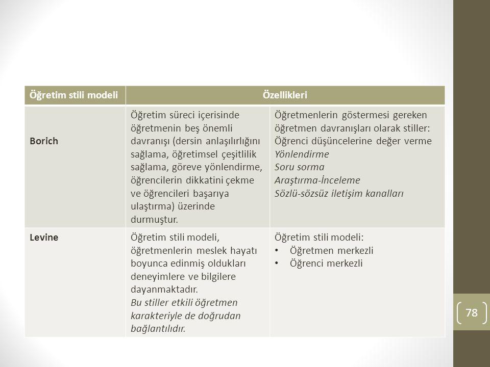 78 Öğretim stili modeliÖzellikleri Borich Öğretim süreci içerisinde öğretmenin beş önemli davranışı (dersin anlaşılırlığını sağlama, öğretimsel çeşitl