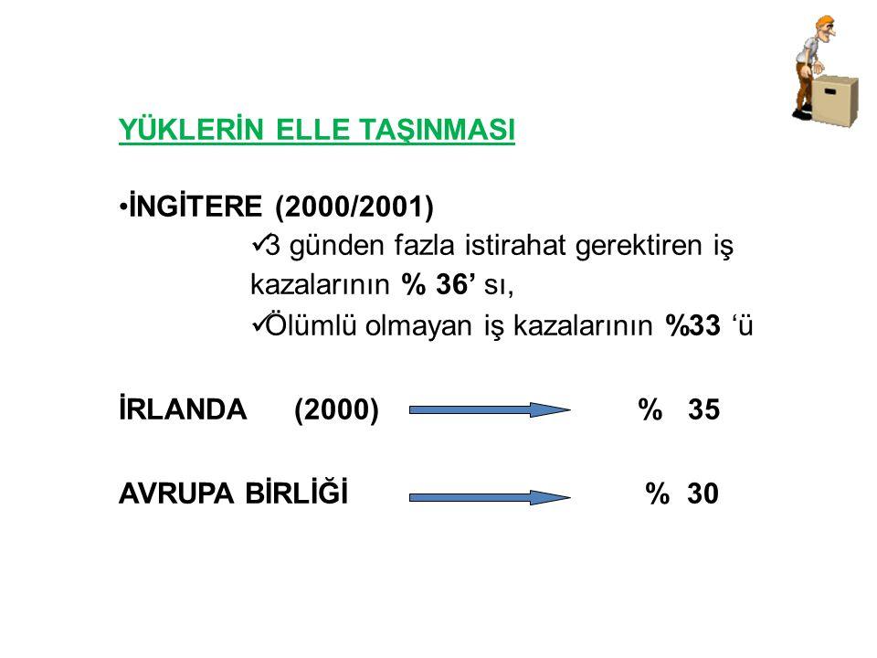 AZAMİ AĞIRLIK HİNDİSTAN (Rıhtım işçileri) 110 kg Almanya 32 kg Amerika 23 kg Türkiye ? kg