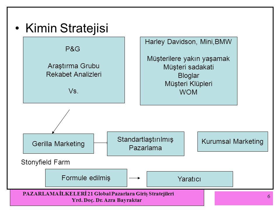 6 PAZARLAMA İLKELERİ 21 Global Pazarlara Giriş Stratejileri Yrd.