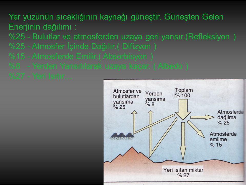 Sıcaklığın Dağılışına Etki Eden Faktörler : 1.Güneş Işınlarının Geliş Açısı … a.Enlem ( Dünyanın Şekli ) b.Enlem Eğikliyi - Yıllık Hareket c.Günlük Hareket d.Yeryüzü Şekilleri ( Bakı ve Eğim ) 2.Güneşlenme Süresi … 3.Yükselti … 4.Kara ve Deniz Dağılışı … 5.Nem Oranı … 6.Okyanus Akıntıları … 7.Rüzgarlar … 8.Bitki Örtüsü …