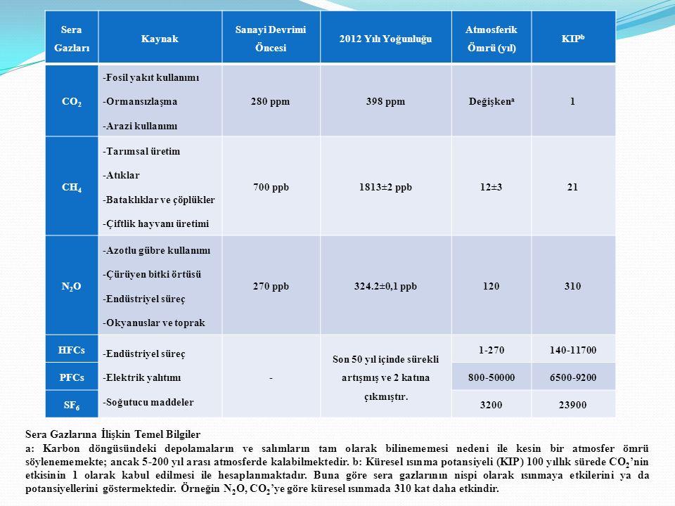Sera Gazları Kaynak Sanayi Devrimi Öncesi 2012 Yılı Yoğunluğu Atmosferik Ömrü (yıl) KIP b CO 2 -Fosil yakıt kullanımı -Ormansızlaşma -Arazi kullanımı 280 ppm398 ppmDeğişken a 1 CH 4 -Tarımsal üretim -Atıklar -Bataklıklar ve çöplükler -Çiftlik hayvanı üretimi 700 ppb1813±2 ppb12±321 N2ON2O -Azotlu gübre kullanımı -Çürüyen bitki örtüsü -Endüstriyel süreç -Okyanuslar ve toprak 270 ppb324.2±0,1 ppb120310 HFCs -Endüstriyel süreç -Elektrik yalıtımı -Soğutucu maddeler - Son 50 yıl içinde sürekli artışmış ve 2 katına çıkmıştır.