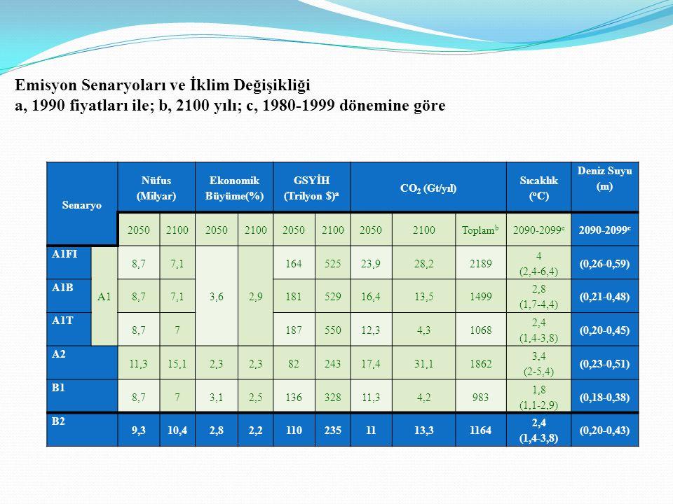 Senaryo Nüfus (Milyar) Ekonomik Büyüme(%) GSYİH (Trilyon $) a CO 2 (Gt/yıl) Sıcaklık ( o C) Deniz Suyu (m) 20502100205021002050210020502100Toplam b 2090-2099 c A1FI A1 8,77,1 3,62,9 16452523,928,22189 4 (2,4-6,4) (0,26-0,59) A1B 8,77,118152916,413,51499 2,8 (1,7-4,4) (0,21-0,48) A1T 8,7718755012,34,31068 2,4 (1,4-3,8) (0,20-0,45) A2 11,315,12,3 8224317,431,11862 3,4 (2-5,4) (0,23-0,51) B1 8,773,12,513632811,34,2983 1,8 (1,1-2,9) (0,18-0,38) B2 9,310,42,82,21102351113,31164 2,4 (1,4-3,8) (0,20-0,43) Emisyon Senaryoları ve İklim Değişikliği a, 1990 fiyatları ile; b, 2100 yılı; c, 1980-1999 dönemine göre