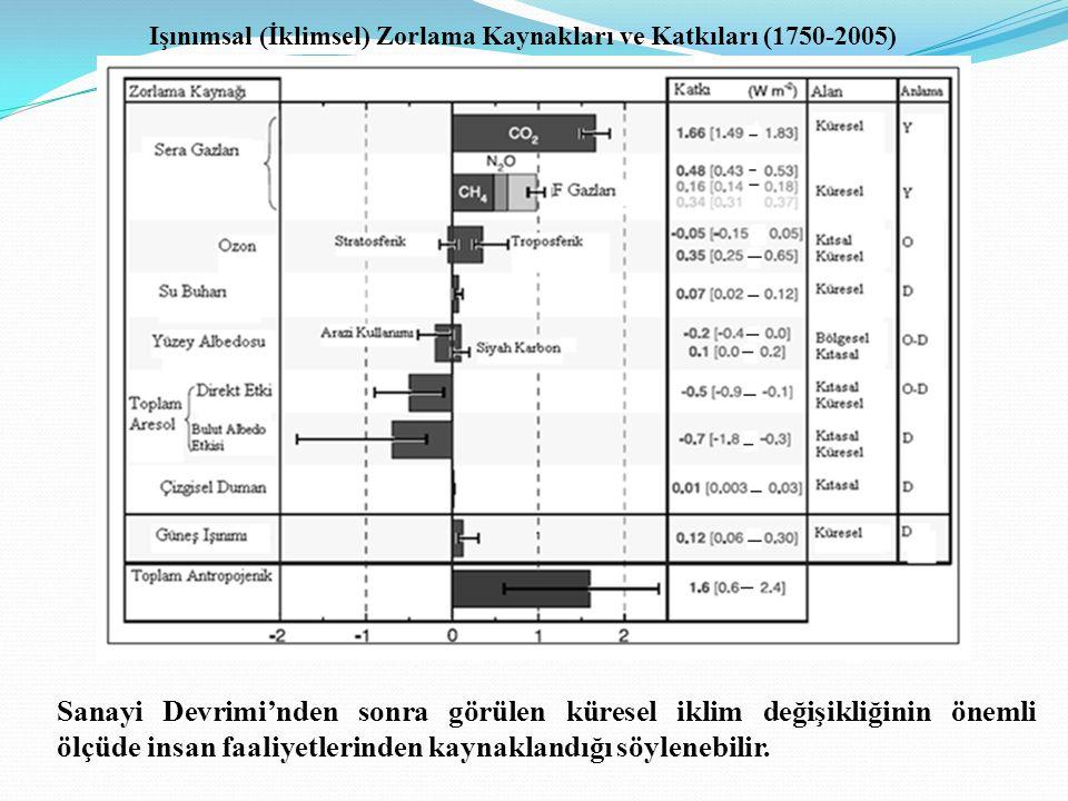 Işınımsal (İklimsel) Zorlama Kaynakları ve Katkıları (1750-2005) Sanayi Devrimi'nden sonra görülen küresel iklim değişikliğinin önemli ölçüde insan faaliyetlerinden kaynaklandığı söylenebilir.
