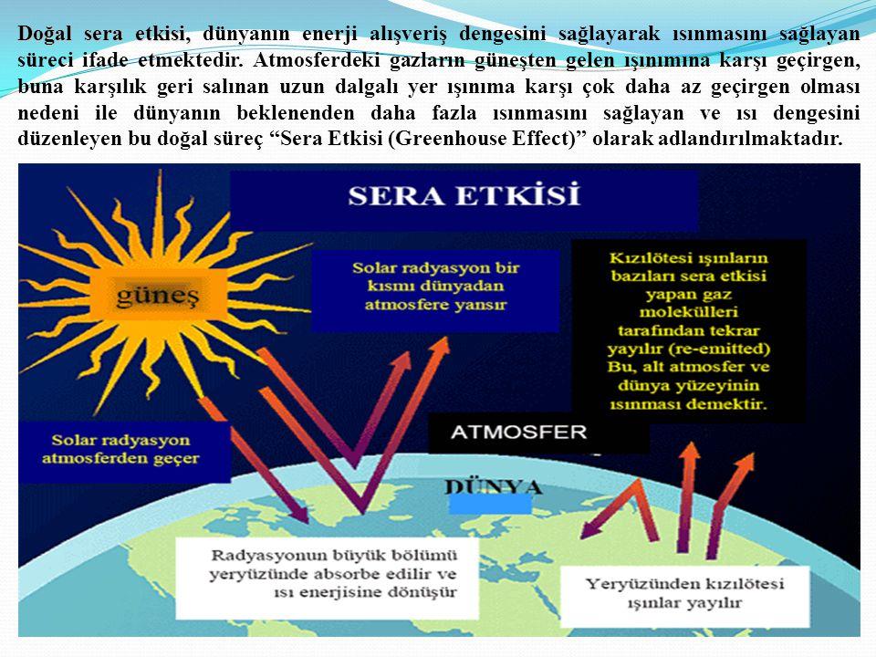 Doğal sera etkisi, Doğal sera etkisi, dünyanın enerji alışveriş dengesini sağlayarak ısınmasını sağlayan süreci ifade etmektedir.