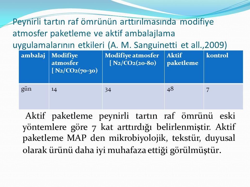 Peynirli tartın raf ömrünün arttırılmasında modifiye atmosfer paketleme ve aktif ambalajlama uygulamalarının etkileri (A.